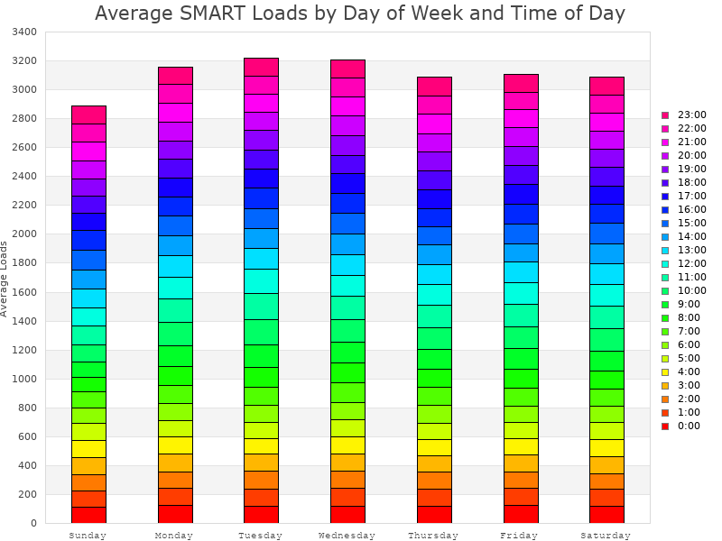 Average SMART Loads by Day and Hour